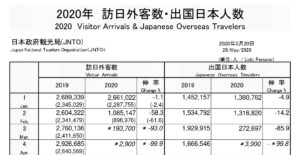 2020年4月の訪日旅行者数