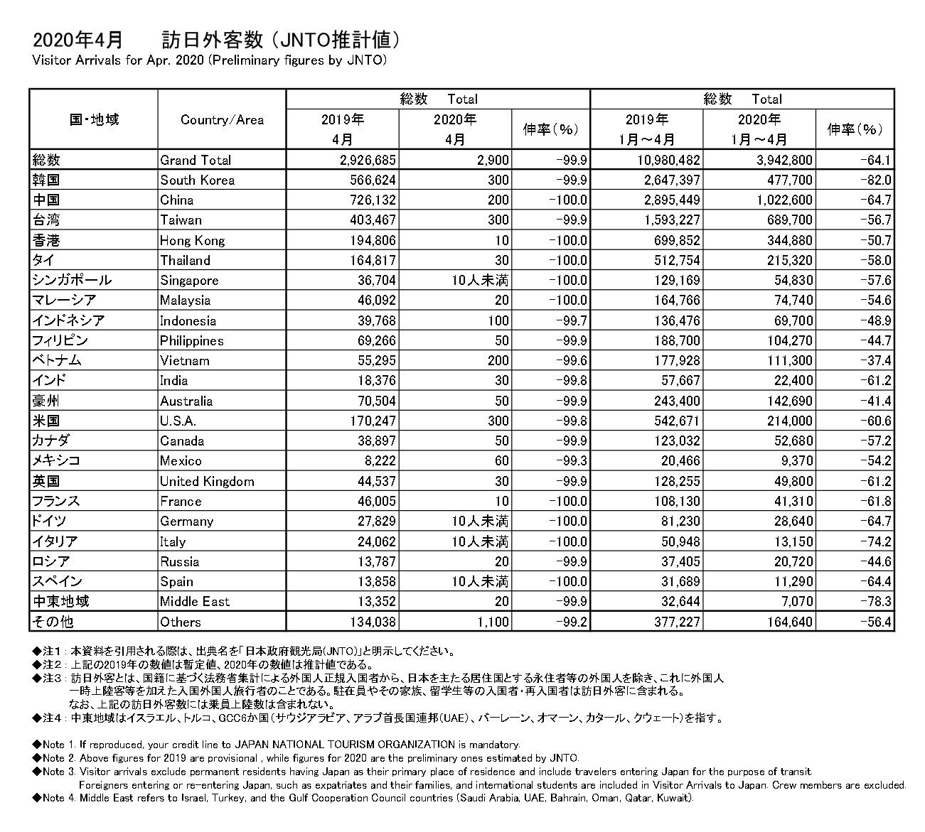 訪日外国人数国別